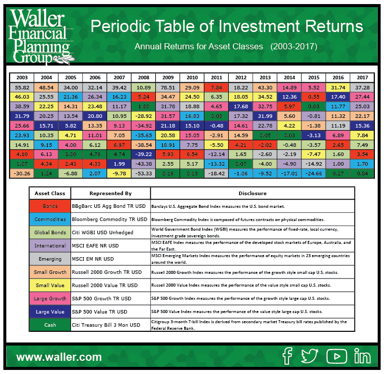 Think like a financial advisor the callan periodic table of the callan periodic table of investment returns is an extremely helpful tool used to illustrate key investing principles urtaz Gallery