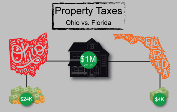 2017 property tax rates in Ohio and Florida