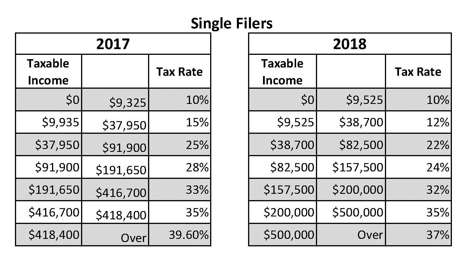 Singler Filers under 2018 tax law