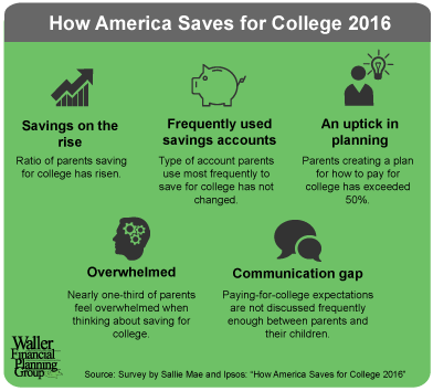 chart shows how America saved for college in 2016.