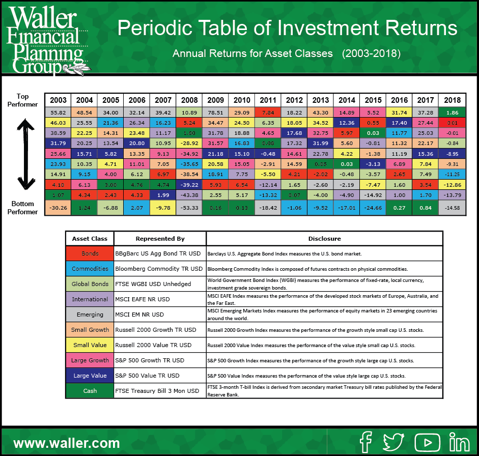 Periodic table of investment returns 2018