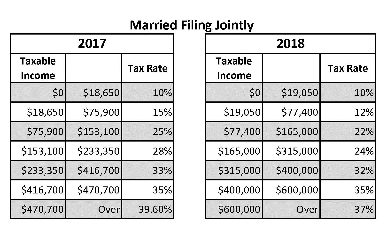 TCJA Married filing jointly tax bracket