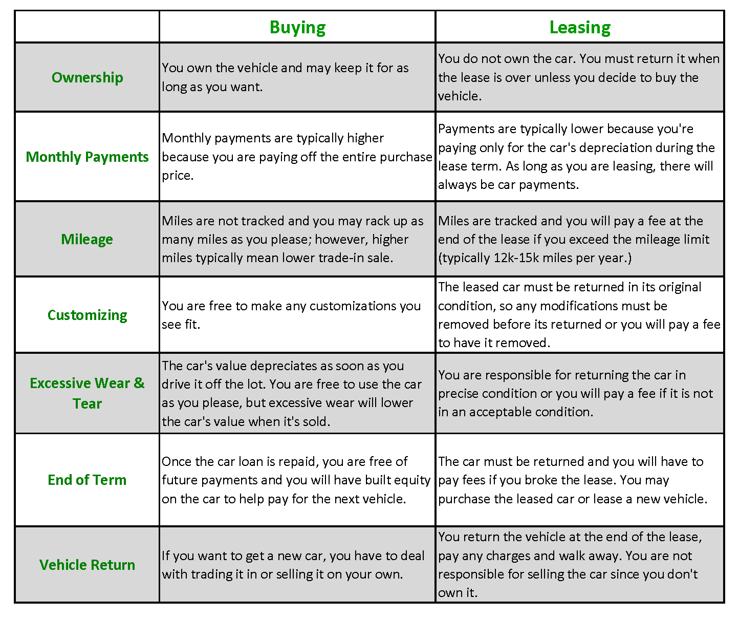 What'S The Difference Between Financing And Leasing A Car >> What S The Difference Between Leasing And Buying A Car