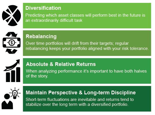 waller financial chart of diversification
